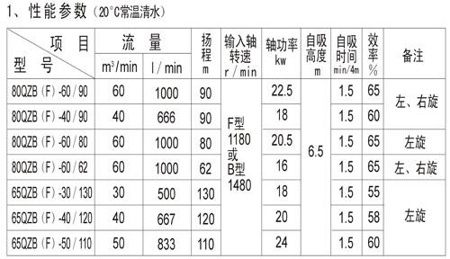 水泵80QZ的主要特点 60-90