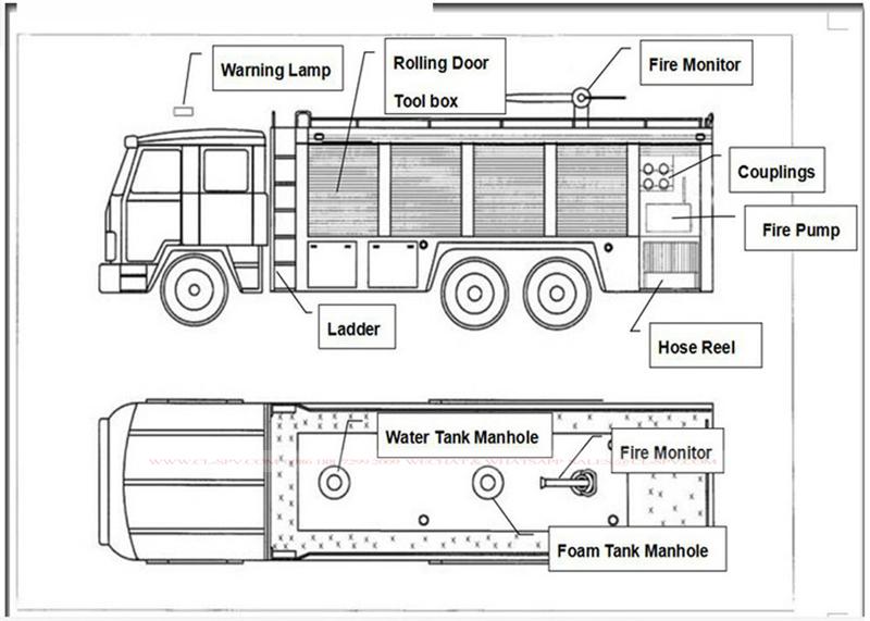 Dibujo de camión de bomberos