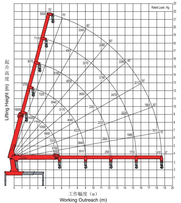 Рабочая область SANY Palfinger / SPS40000